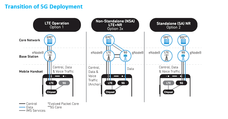 Transition of 5G Deployment Infographic