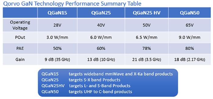 GaN Performance Summary Table
