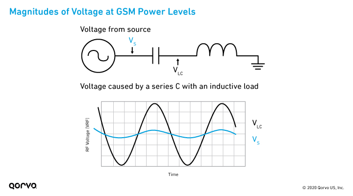 Magnitudes of Voltage at GSM Power Levels Infographic