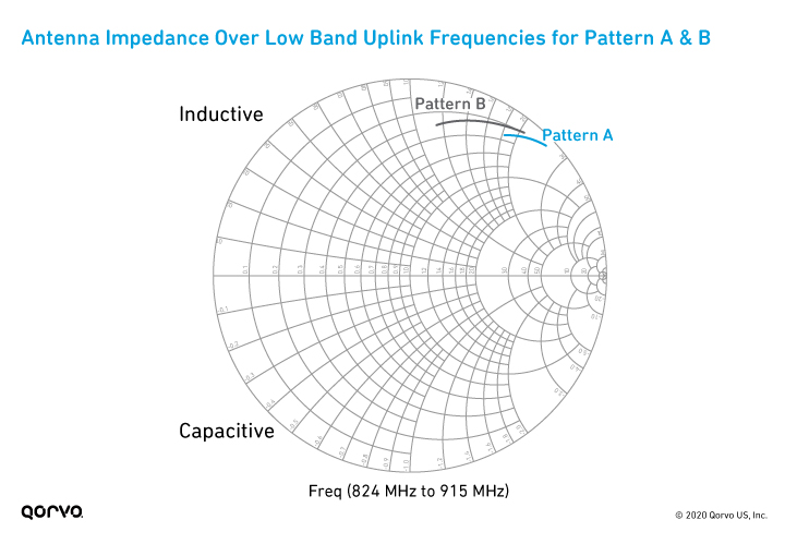 Graph of Antenna Impedance Over Low Band Uplink Frequencies