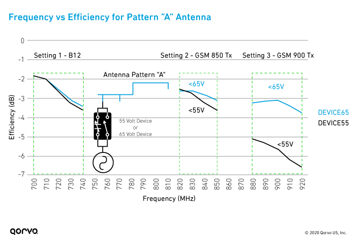 Graph of Frequency vs Efficiency for the Pattern 'A' Antenna