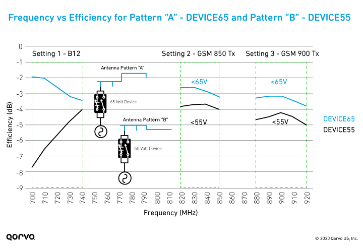 Graph of Frequency vs Efficiency for DEVICE65 and DEVICE55