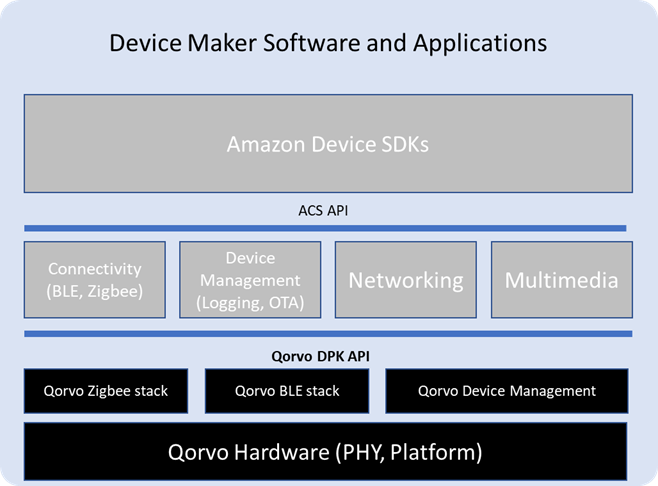 Device Maker Software & Applications Infographic