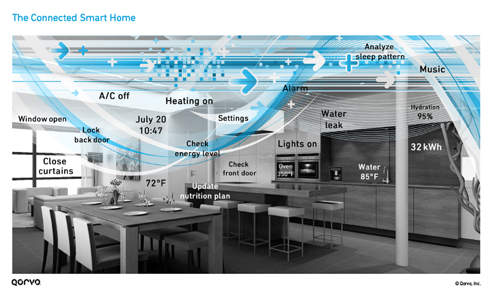 The Connected Smart Home Infographic