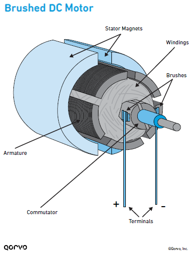 Brushed DC Motor Infographic