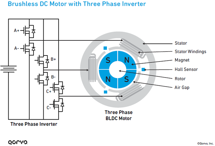 Brushless DC Motor with Three Phase Inverter Infographic
