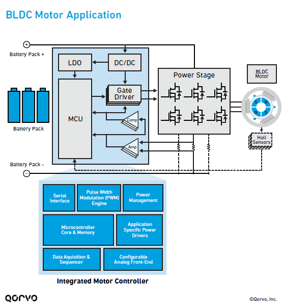 BLDC Motor Application Infographic