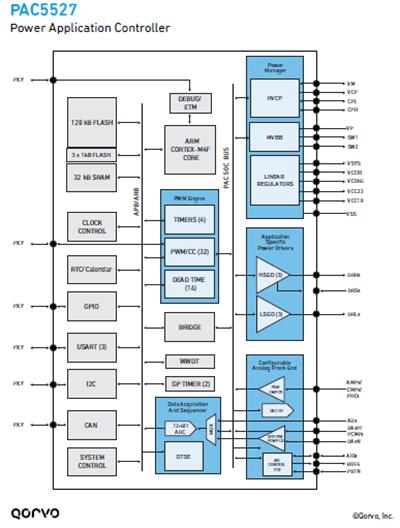 PAC5527 Power Application Controller Block Diagram