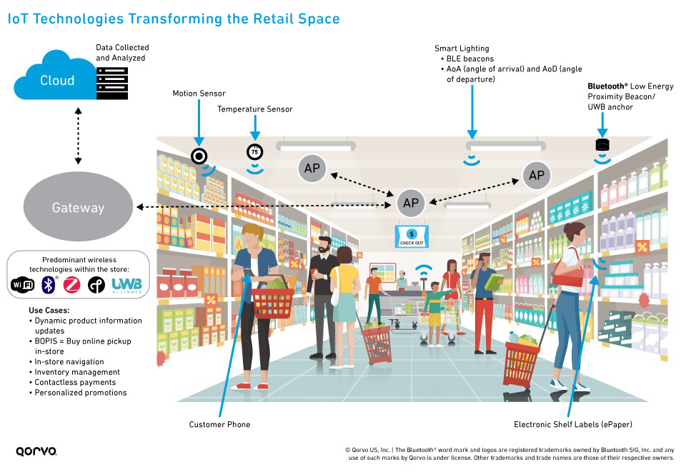 Smart Retail Infographic Showing IoT Technology