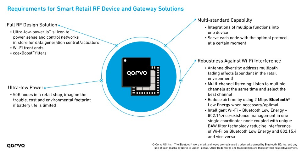 Smart Retail RF Solutions Infographic