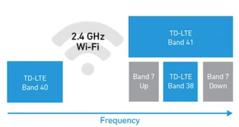 Cellular and Wi-Fi 2.4 GHz Band Infographic