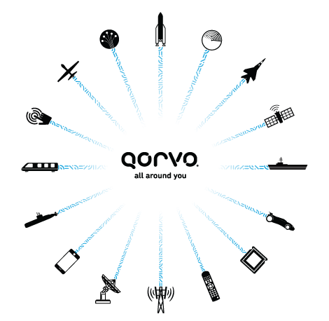 Qorvo is All Around You
