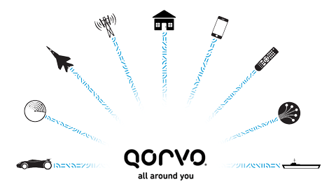 Qorvo: All Around You