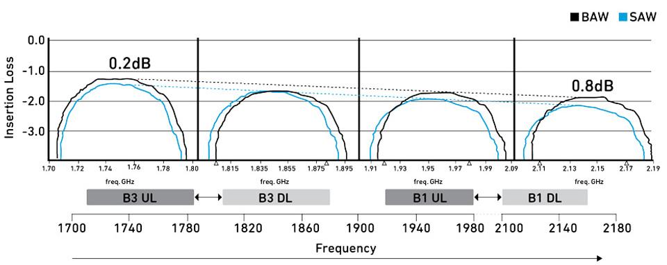 Bulk Acoustic Wave (BAW) - Qorvo
