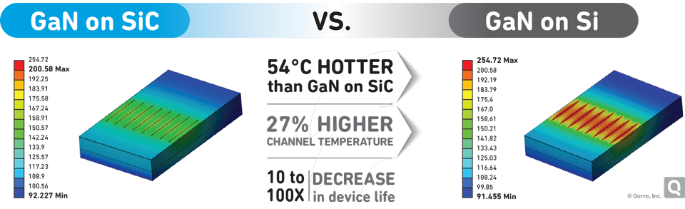 Infographic: GaN on SiC vs. GaN on Silicon