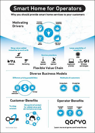 qovo business model operators for smart home infographic