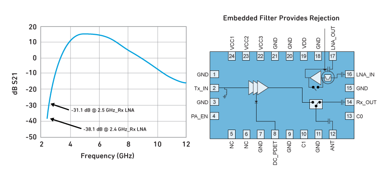 DBDC Filter Rejection in 2.4 GHz Band