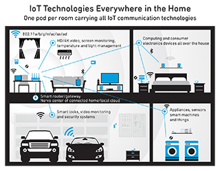IoT Technologies Everywhere in the Home Infographic