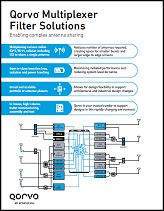 Qorvo Mobile Filter Solutions: Antennaplexers