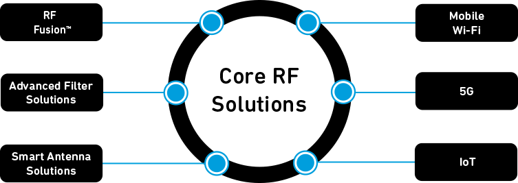 Core RF Solutions