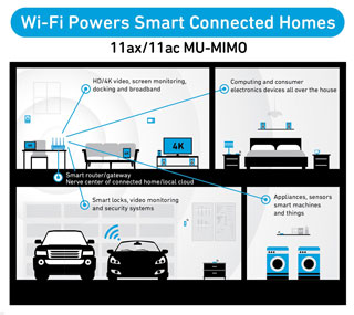 Wi-Fi Powers Smart Connected Homes - 802.11ax/802.11ac MU-MIMO