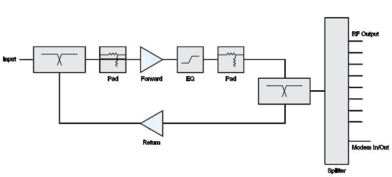 catv block diagram – readingrat,