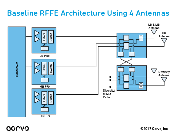 Baseline RF Front-End (RFFE) Architecture Using 4 Antennas
