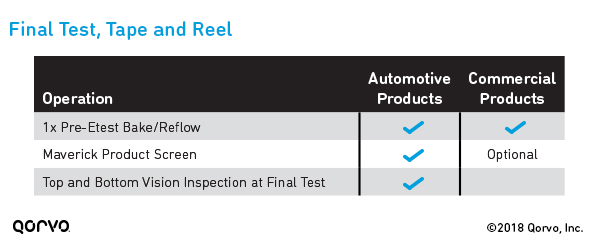 Additional Automotive Qualification Tests: Final Test, Tape and Reel